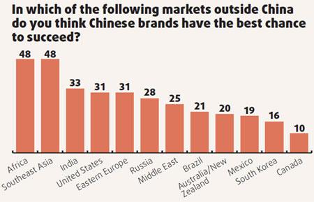 China – Under The Hood: Condom Branding and Fuzzy Logic inChina