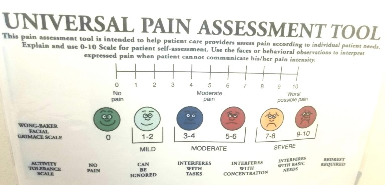 Pain Index